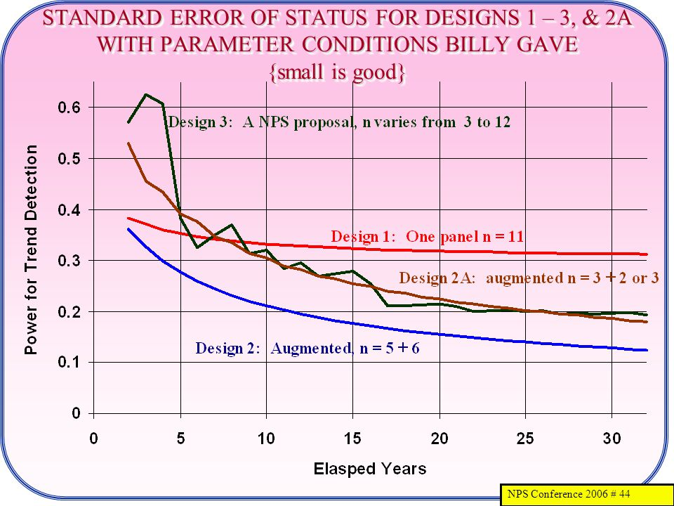NPS Conference 2006 # 44 STANDARD ERROR OF STATUS FOR DESIGNS 1 – 3, & 2A WITH PARAMETER CONDITIONS BILLY GAVE {small is good}