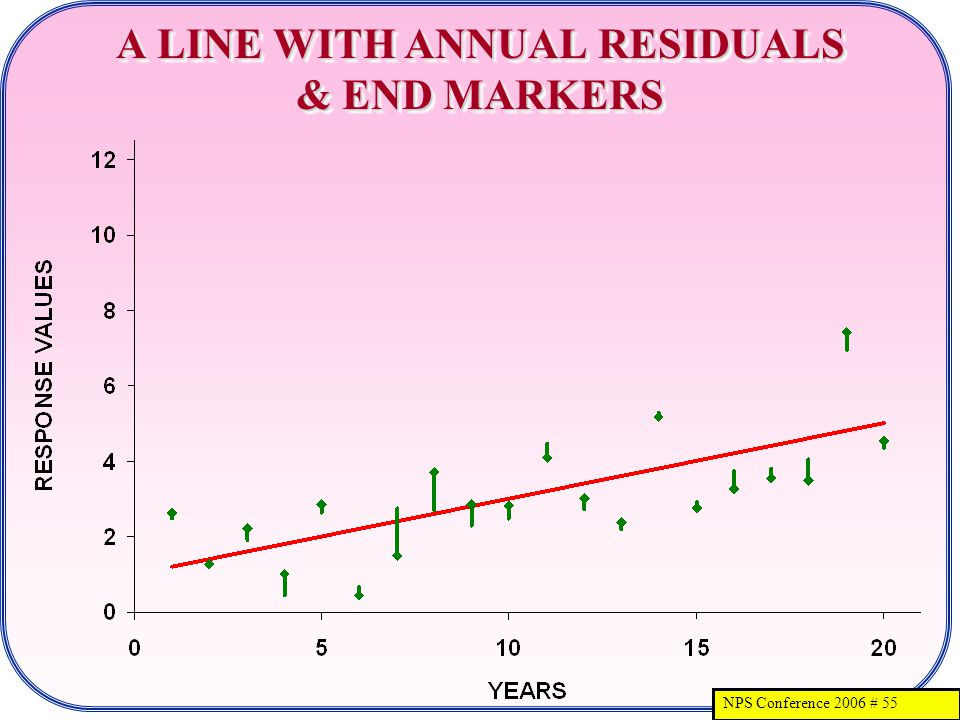NPS Conference 2006 # 55 A LINE WITH ANNUAL RESIDUALS & END MARKERS