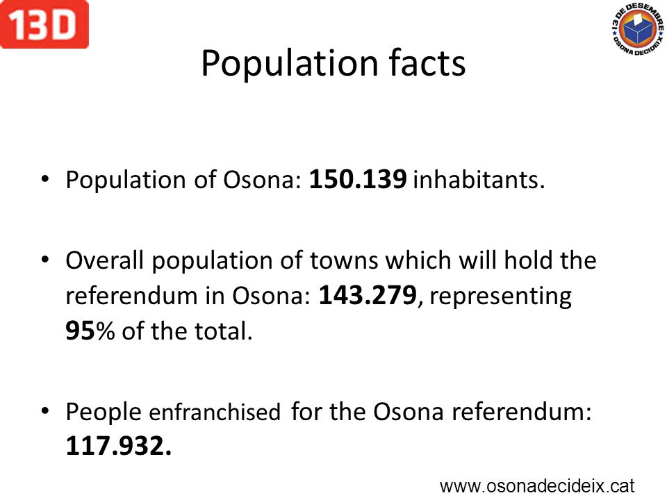 Population facts Population of Osona: 150.139 inhabitants.