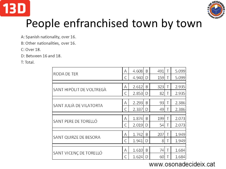 People enfranchised town by town A: Spanish nationality, over 16.