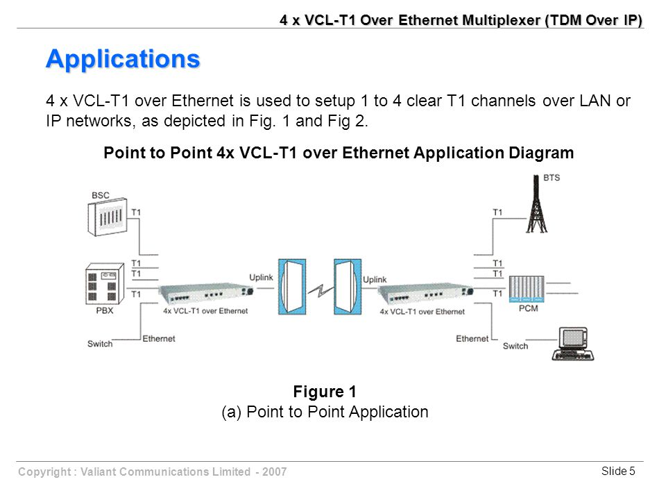 Slide 6Copyright : Valiant Communications Limited - 2007 Applications Point to Multipoint 4x VCL-T1 over Ethernet Application Diagram Figure 2 2 (b) Point to Multipoint 4 x VCL-T1 over Ethernet application 4 x VCL-T1 Over Ethernet Multiplexer (TDM Over IP)