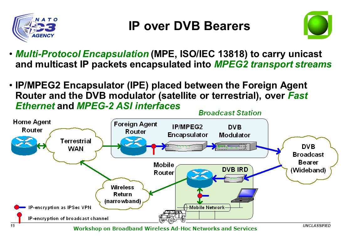 UNCLASSIFIED 15 Workshop on Broadband Wireless Ad-Hoc Networks and Services IP over DVB Bearers Multi-Protocol Encapsulation (MPE, ISO/IEC 13818) to carry unicast and multicast IP packets encapsulated into MPEG2 transport streams IP/MPEG2 Encapsulator (IPE) placed between the Foreign Agent Router and the DVB modulator (satellite or terrestrial), over Fast Ethernet and MPEG-2 ASI interfaces
