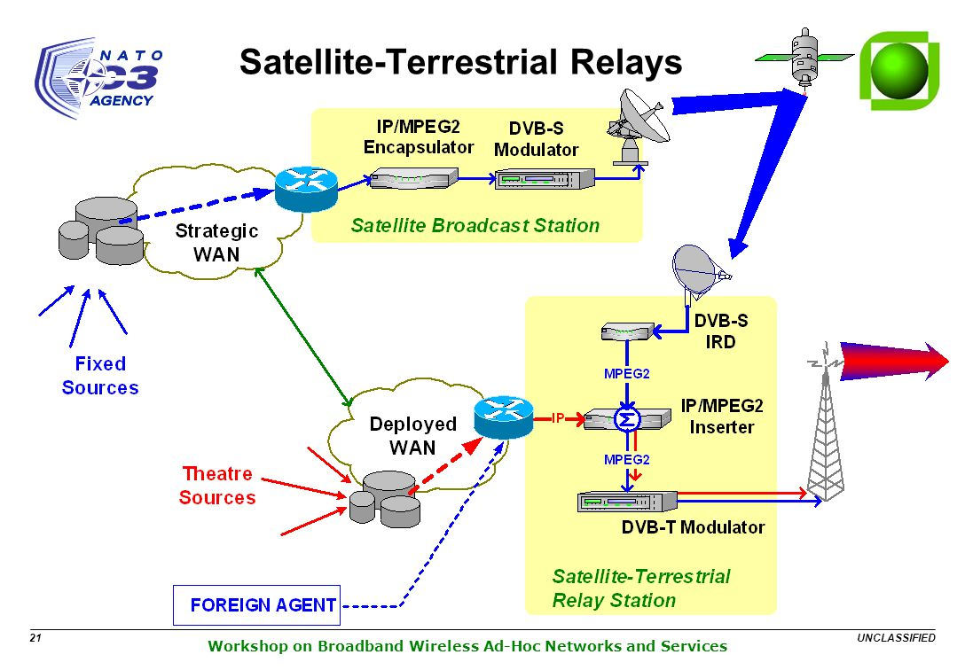 UNCLASSIFIED 21 Workshop on Broadband Wireless Ad-Hoc Networks and Services Satellite-Terrestrial Relays