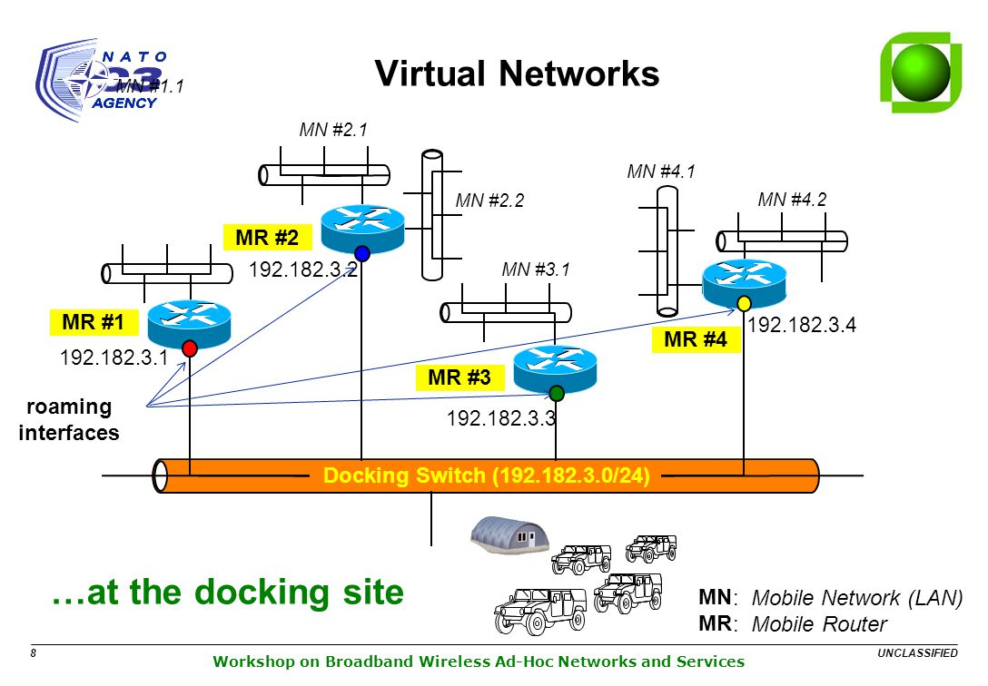 UNCLASSIFIED 8 Workshop on Broadband Wireless Ad-Hoc Networks and Services Virtual Networks MN :Mobile Network (LAN) MR : Mobile Router MN #1.1 …at the docking site Docking Switch (192.182.3.0/24) 192.182.3.2 MN #2.1 MN #2.2 MR #2 192.182.3.1 MR #1 192.182.3.3 MN #3.1 MR #3 192.182.3.4 MN #4.1 MN #4.2 MR #4 roaming interfaces