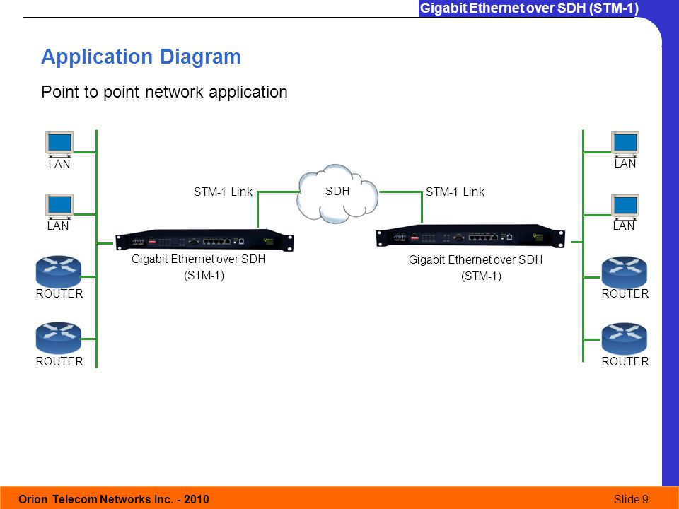 Orion Telecom Networks Inc. - 2010Slide 9 Gigabit Ethernet over SDH (STM-1) Application Diagram Point to point network application STM-1 Link LAN ROUT