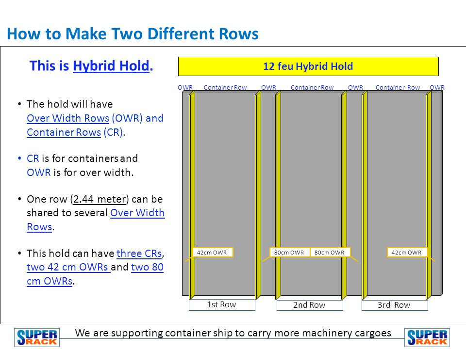 OWR Container Row OWR Container Row OWR Container Row OWR How to Make Two Different Rows The hold will have Over Width Rows (OWR) and Container Rows (CR).