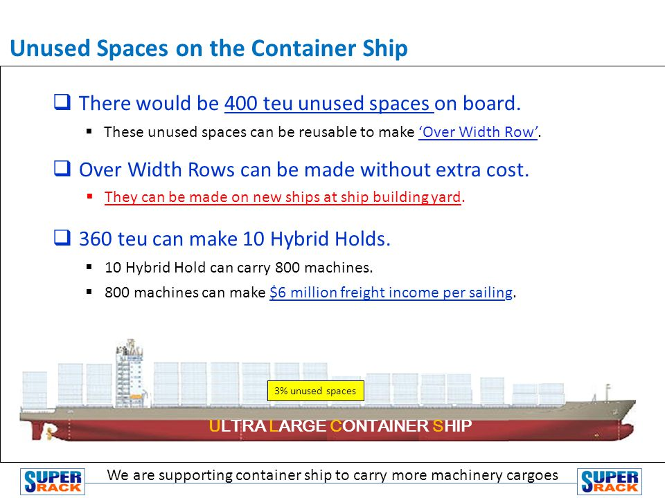 There would be 400 teu unused spaces on board.