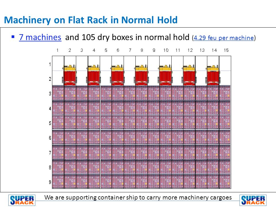 7 machines and 105 dry boxes in normal hold (4.29 feu per machine) Machinery on Flat Rack in Normal Hold We are supporting container ship to carry more machinery cargoes