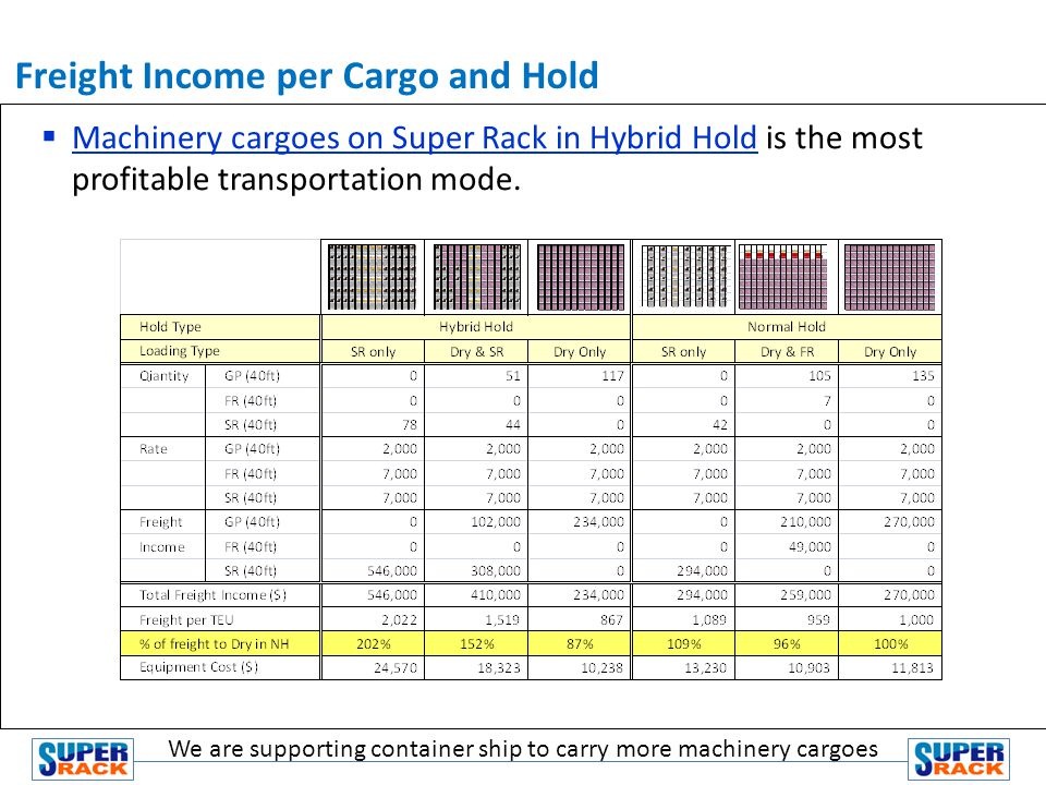 Machinery cargoes on Super Rack in Hybrid Hold is the most profitable transportation mode.