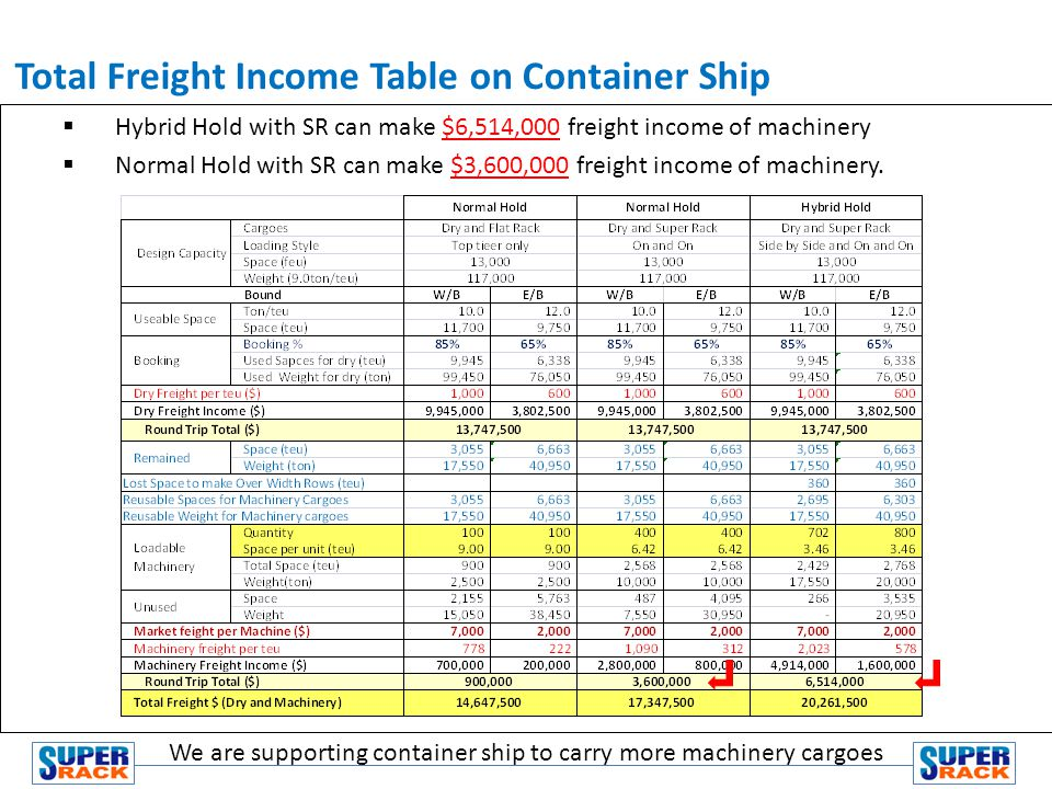 Hybrid Hold with SR can make $6,514,000 freight income of machinery Normal Hold with SR can make $3,600,000 freight income of machinery.