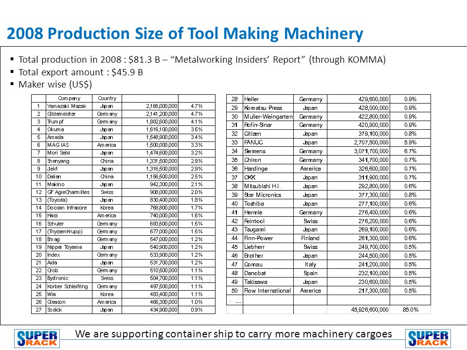 Total production in 2008 : $81.3 B – Metalworking Insiders Report (through KOMMA) Total export amount : $45.9 B Maker wise (US$) 2008 Production Size of Tool Making Machinery We are supporting container ship to carry more machinery cargoes