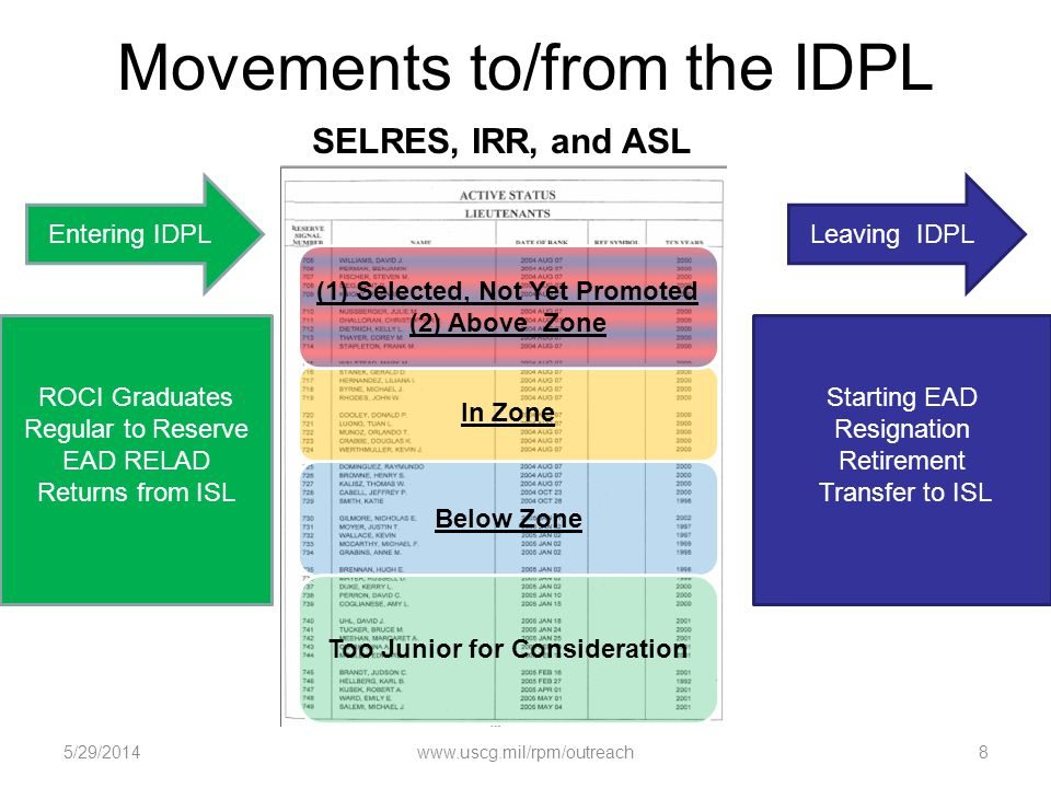 Movements to/from the IDPL Below Zone Too Junior for Consideration In Zone Entering IDPLLeaving IDPL ROCI Graduates Regular to Reserve EAD RELAD Retur