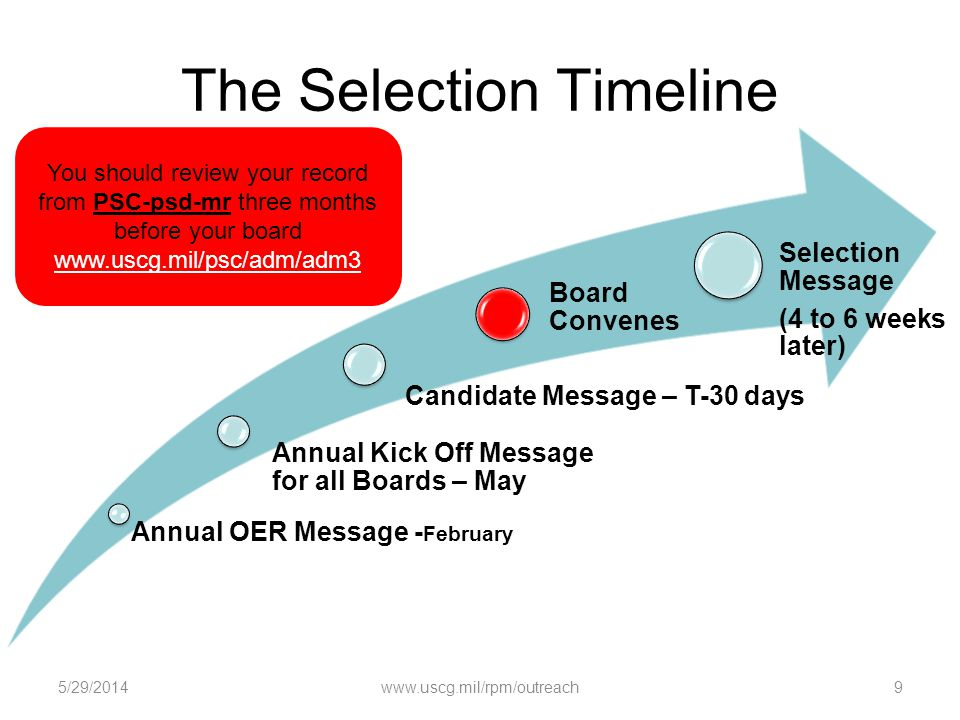 The Selection Timeline Annual OER Message - February Annual Kick Off Message for all Boards – May Candidate Message – T-30 days Board Convenes Selecti