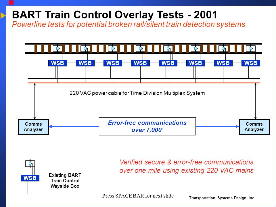 Transportation Systems Design, Inc. Press SPACE BAR for next slide BART Train Control Overlay Tests - 2001 Powerline tests for potential broken rail/s