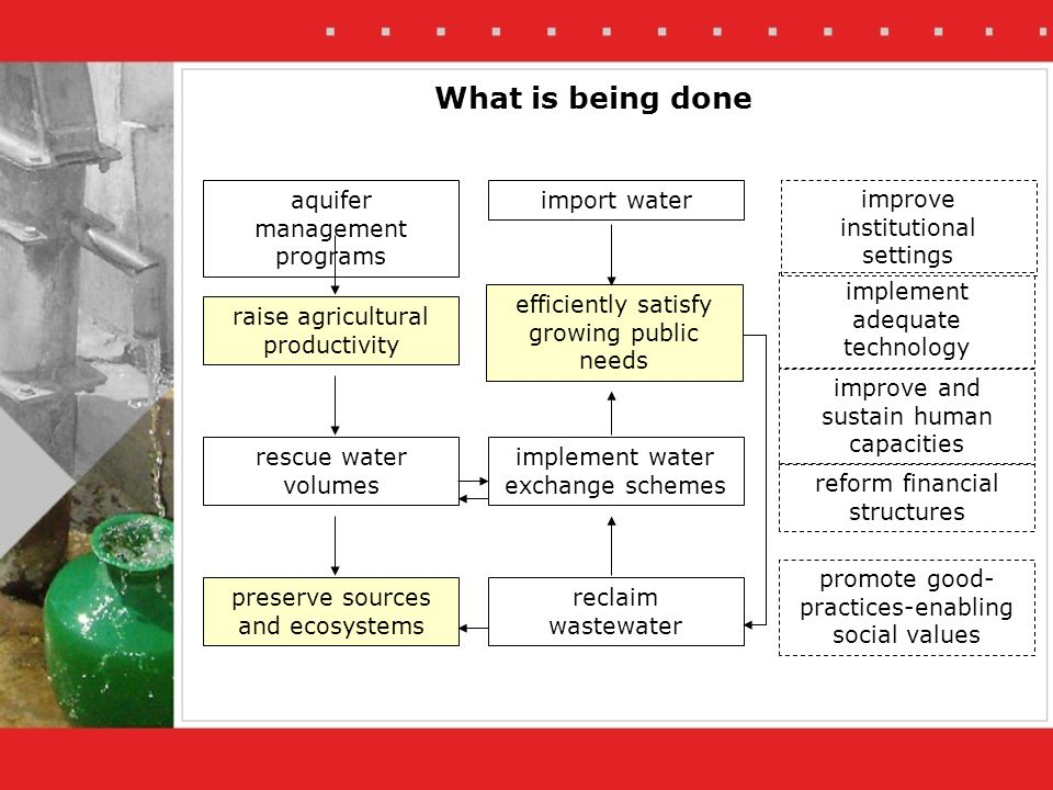 What is being done aquifer management programs raise agricultural productivity import water efficiently satisfy growing public needs preserve sources and ecosystems rescue water volumes reclaim wastewater reform financial structures improve and sustain human capacities promote good- practices-enabling social values implement adequate technology improve institutional settings implement water exchange schemes