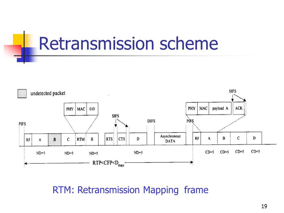 19 Retransmission scheme RTM: Retransmission Mapping frame