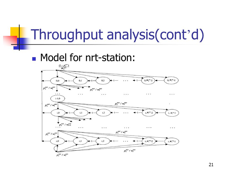 21 Throughput analysis(cont d) Model for nrt-station:
