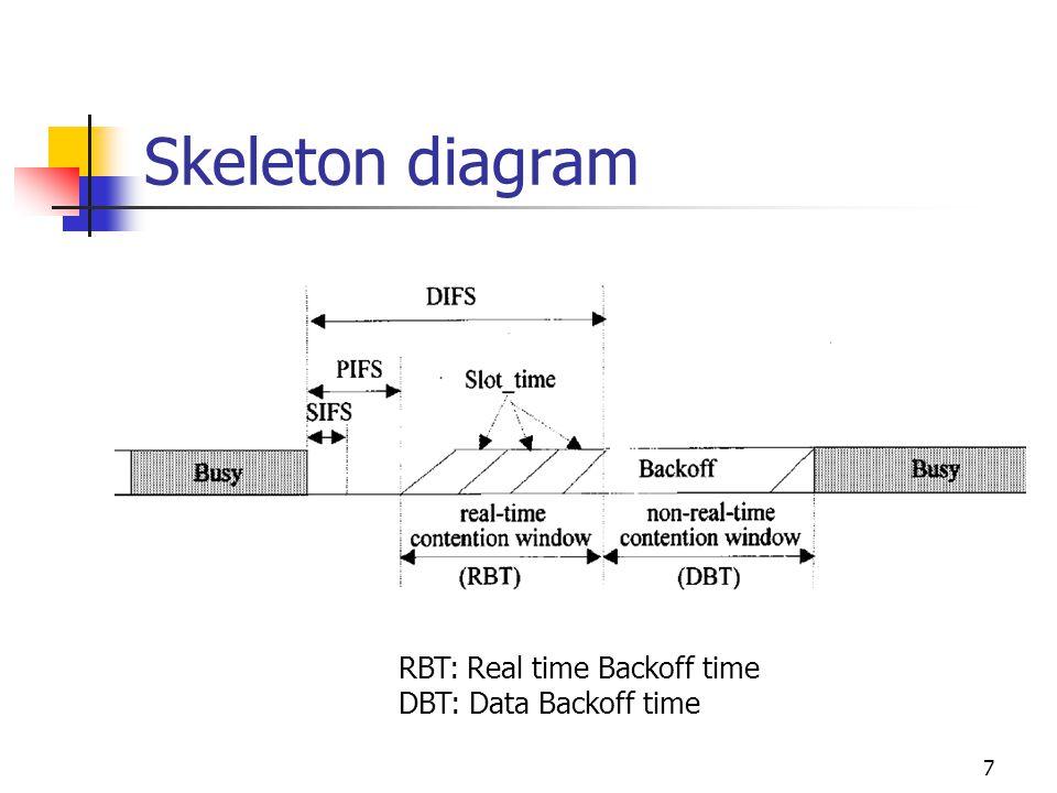 7 Skeleton diagram RBT: Real time Backoff time DBT: Data Backoff time