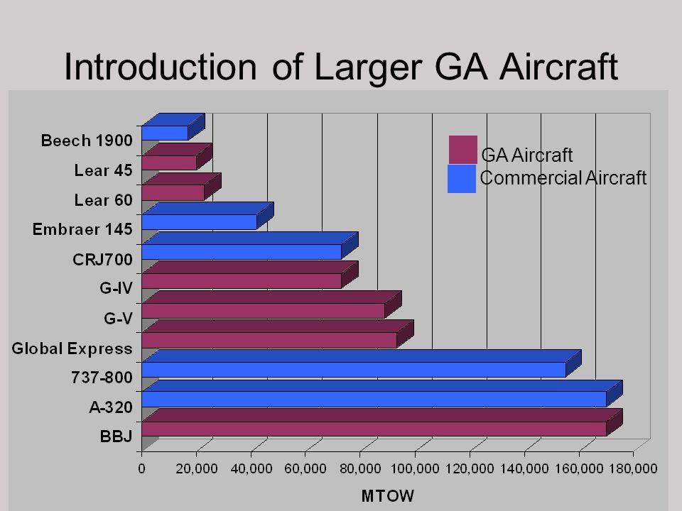 Introduction of Larger GA Aircraft Commercial Aircraft GA Aircraft