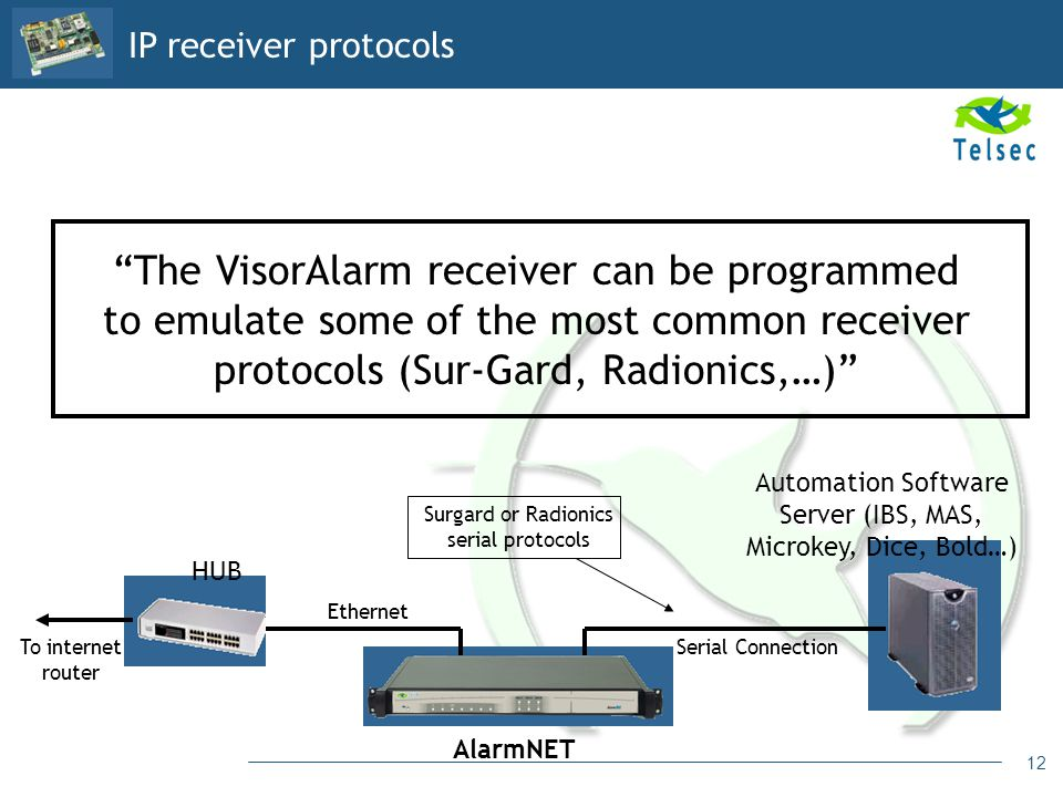 12 The VisorAlarm receiver can be programmed to emulate some of the most common receiver protocols (Sur-Gard, Radionics,…) AlarmNET HUB Automation Sof