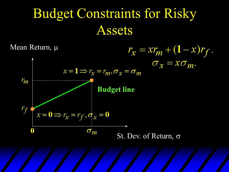 Budget Constraints for Risky Assets Budget line Mean Return, St. Dev. of Return,