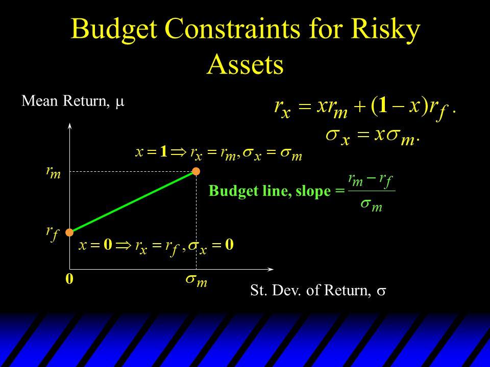 Budget Constraints for Risky Assets Budget line, slope = Mean Return, St. Dev. of Return,