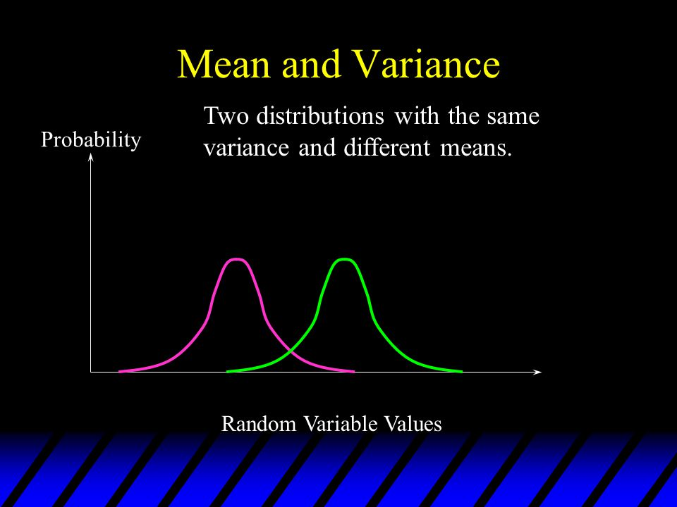 Mean and Variance Probability Random Variable Values Two distributions with the same variance and different means.