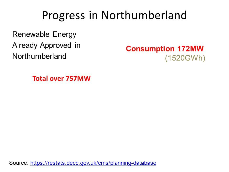 Progress in Northumberland Source: https://restats.decc.gov.uk/cms/planning-databasehttps://restats.decc.gov.uk/cms/planning-database Renewable Energy Already Approved in Northumberland Total over 757MW Consumption 172MW (1520GWh)