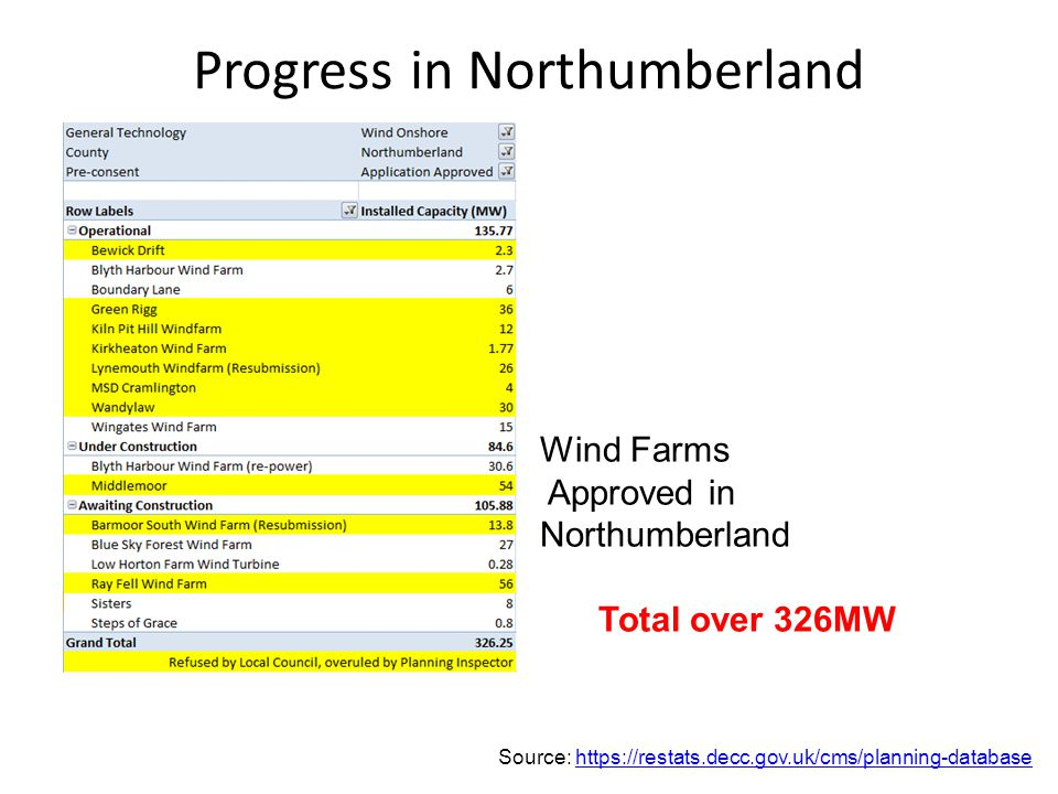Progress in Northumberland Wind Farms Approved in Northumberland Total over 326MW Source: https://restats.decc.gov.uk/cms/planning-databasehttps://restats.decc.gov.uk/cms/planning-database