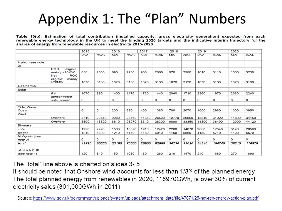Appendix 1: The Plan Numbers Source: https://www.gov.uk/government/uploads/system/uploads/attachment_data/file/47871/25-nat-ren-energy-action-plan.pdfhttps://www.gov.uk/government/uploads/system/uploads/attachment_data/file/47871/25-nat-ren-energy-action-plan.pdf The total line above is charted on slides 3- 5 It should be noted that Onshore wind accounts for less than 1/3 rd of the planned energy The total planned energy from renewables in 2020, 116970GWh, is over 30% of current electricity sales (301,000GWh in 2011)