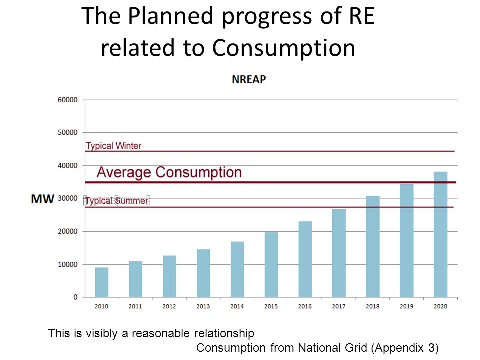 The Planned progress of RE related to Consumption This is visibly a reasonable relationship Consumption from National Grid (Appendix 3)