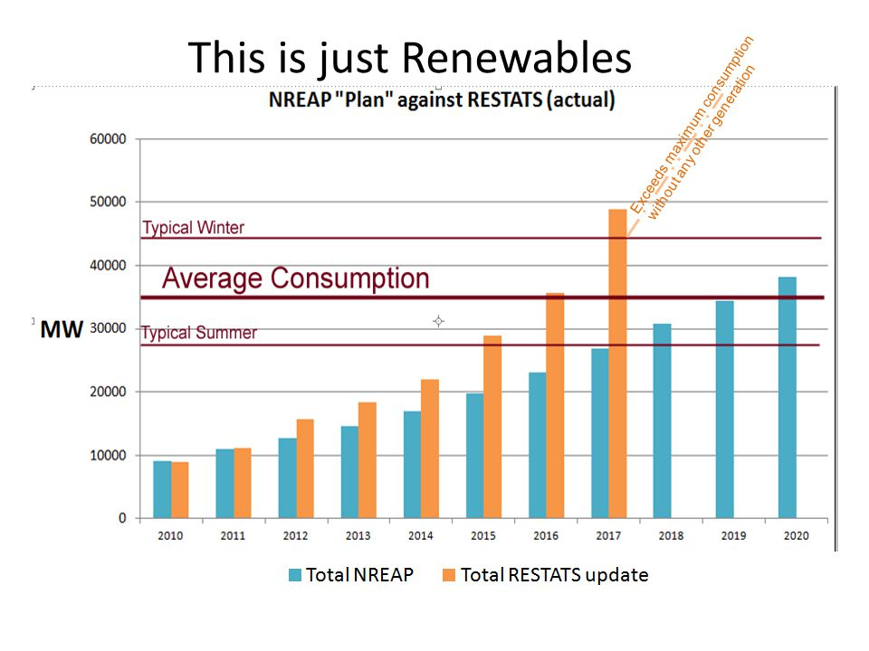 This is just Renewables Exceeds maximum consumption without any other generation