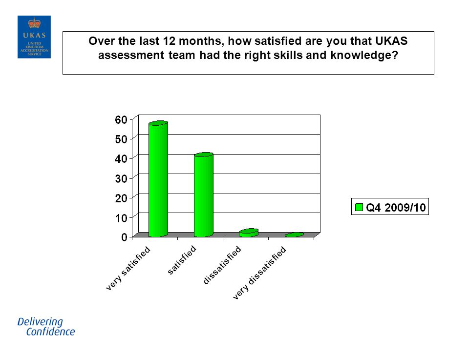 Over the last 12 months, how satisfied are you that UKAS assessment team had the right skills and knowledge?