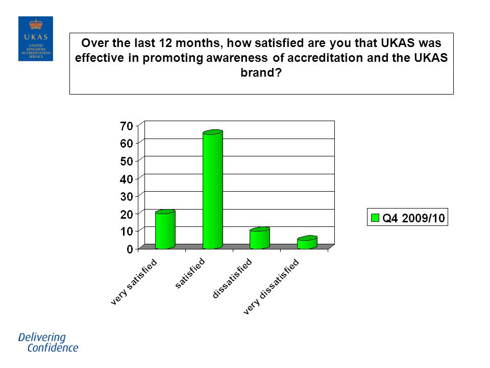 Over the last 12 months, how satisfied are you that UKAS was effective in promoting awareness of accreditation and the UKAS brand?
