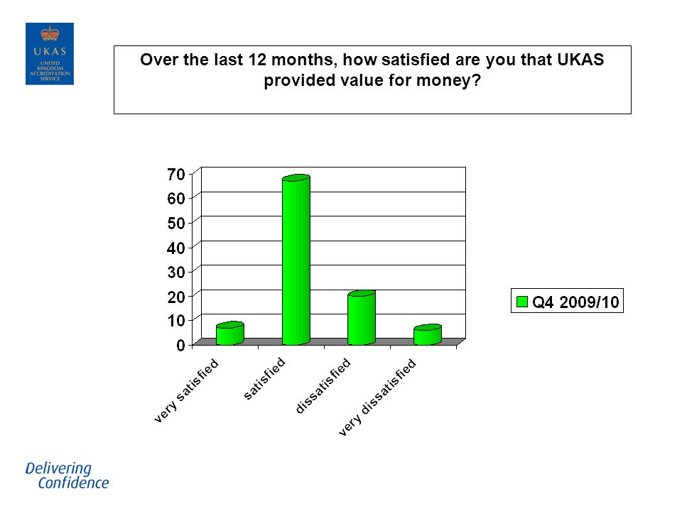 Over the last 12 months, how satisfied are you that UKAS provided value for money?