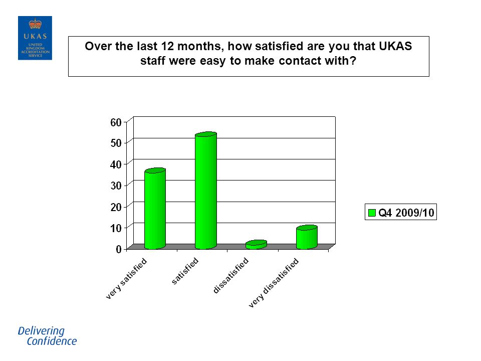 Over the last 12 months, how satisfied are you that UKAS staff were easy to make contact with?