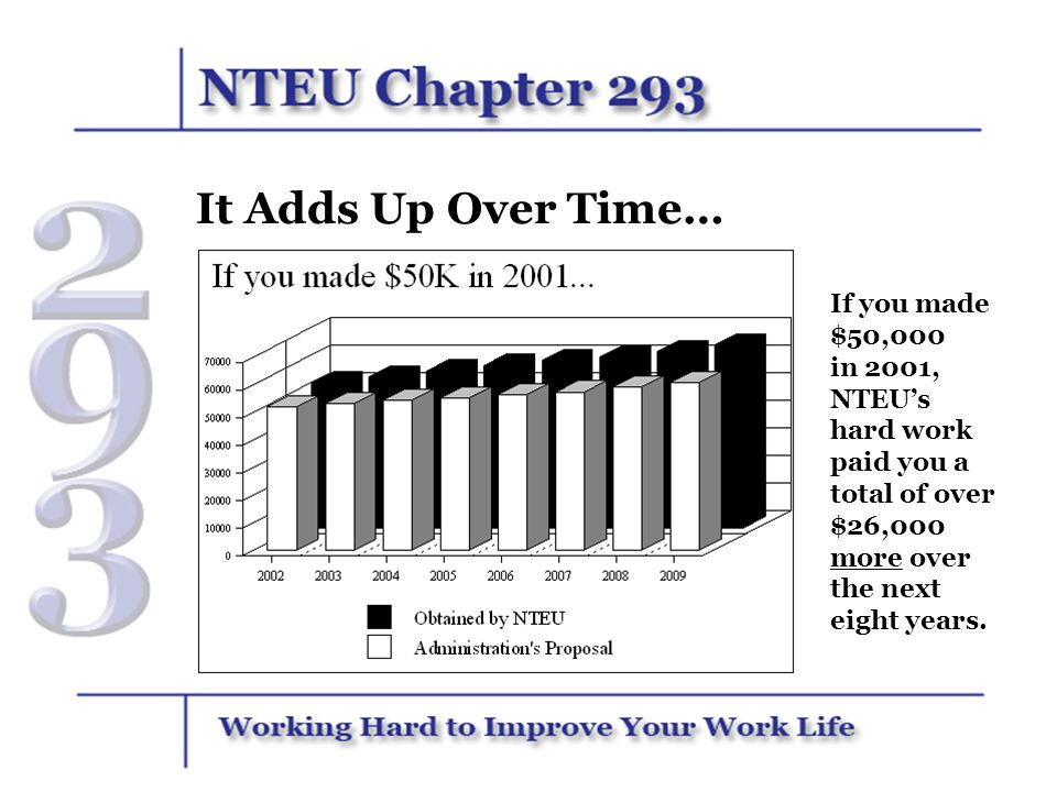 It Adds Up Over Time… If you made $50,000 in 2001, NTEUs hard work paid you a total of over $26,000 more over the next eight years.