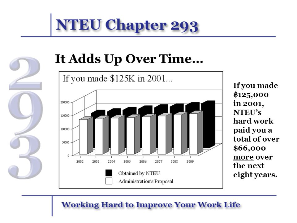 It Adds Up Over Time… If you made $125,000 in 2001, NTEUs hard work paid you a total of over $66,000 more over the next eight years.