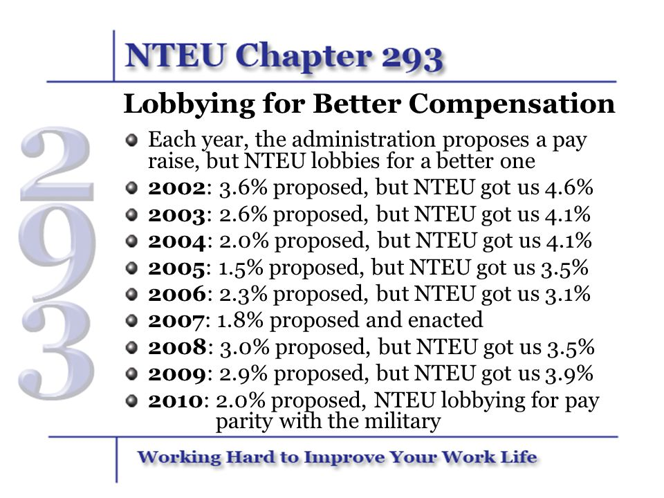 Lobbying for Better Compensation Each year, the administration proposes a pay raise, but NTEU lobbies for a better one 2002: 3.6% proposed, but NTEU g