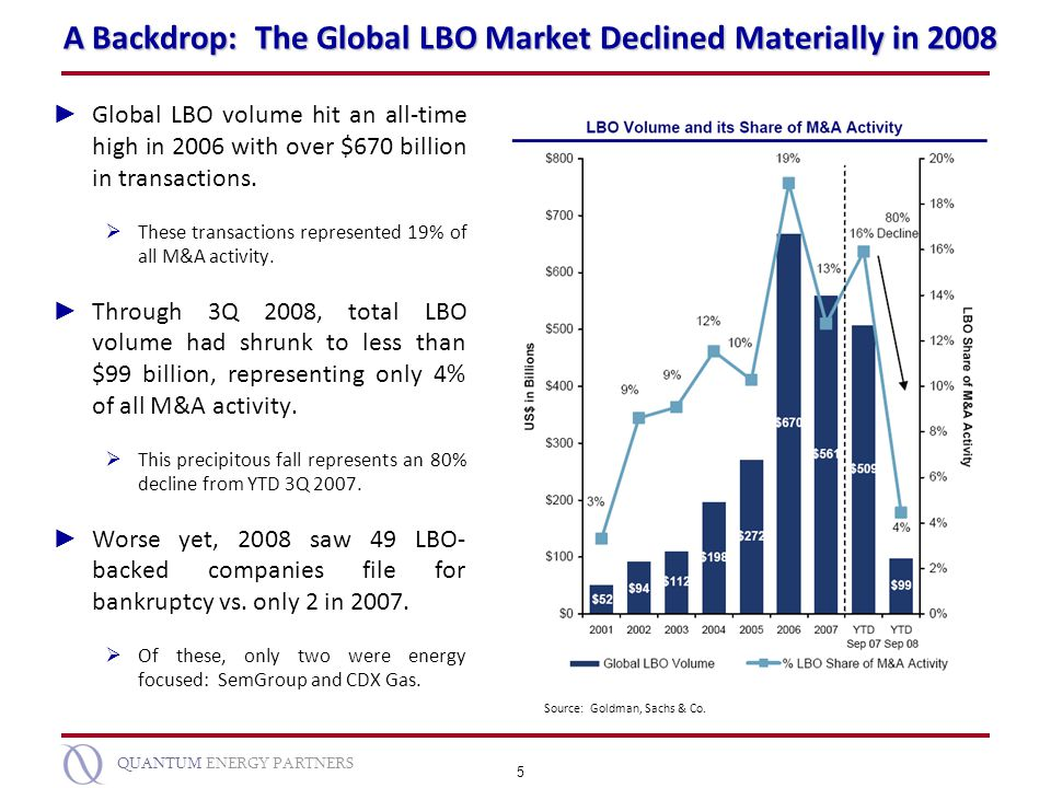 5 QUANTUM ENERGY PARTNERS A Backdrop: The Global LBO Market Declined Materially in 2008 Global LBO volume hit an all-time high in 2006 with over $670
