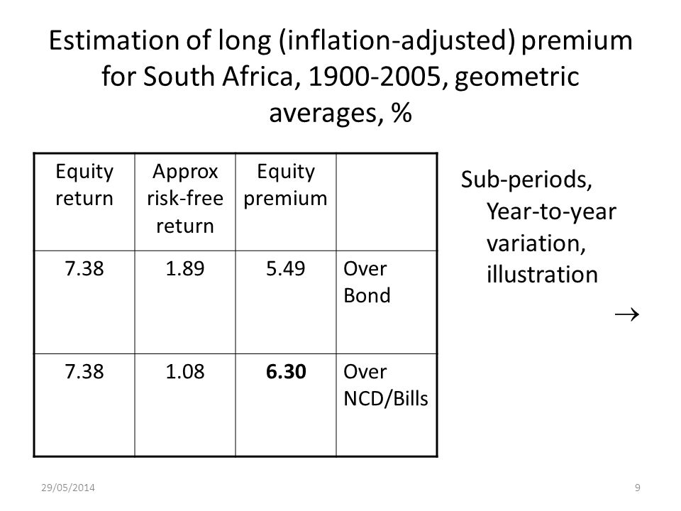 9 Estimation of long (inflation-adjusted) premium for South Africa, 1900-2005, geometric averages, % Sub-periods, Year-to-year variation, illustration