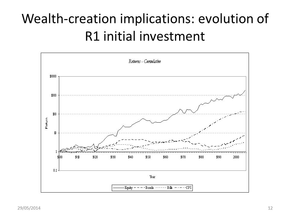 29/05/201412 Wealth-creation implications: evolution of R1 initial investment 29/05/201412