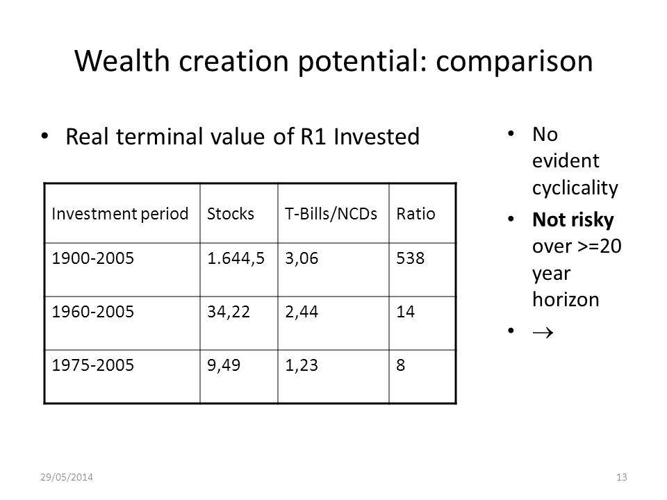 29/05/201413 Wealth creation potential: comparison Real terminal value of R1 Invested No evident cyclicality Not risky over >=20 year horizon Investme