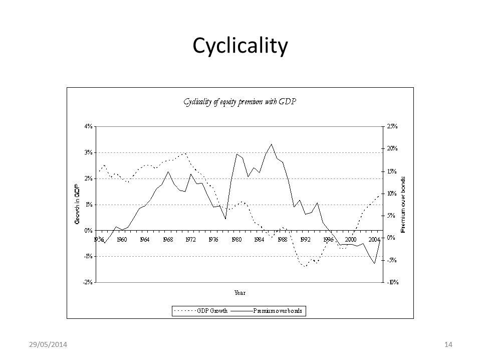 29/05/201414 Cyclicality 29/05/201414