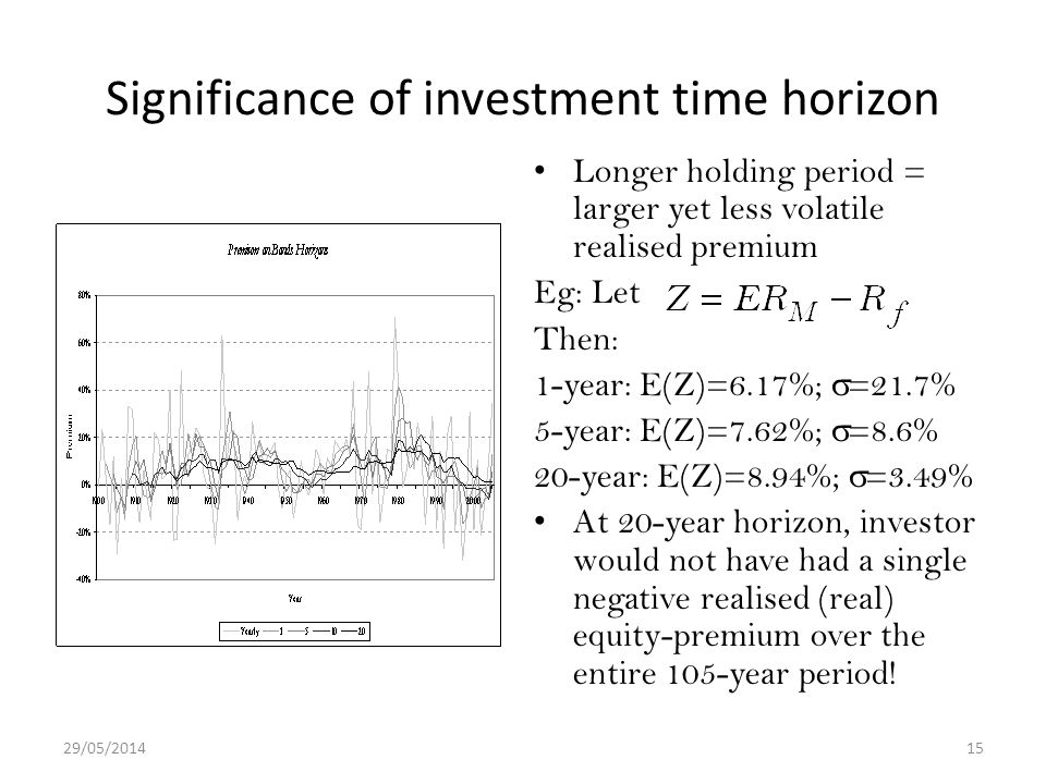29/05/201415 Significance of investment time horizon Longer holding period = larger yet less volatile realised premium Eg: Let Then: 1-year: E(Z)=6.17