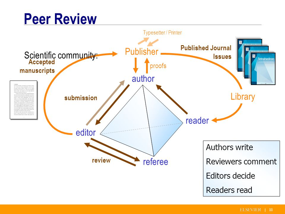 | 11 Peer Review author referee editor reader submission review Authors write Reviewers comment Editors decide Readers read Library Published Journal Issues proofs Typesetter / Printer Publisher Accepted manuscripts Scientific community: