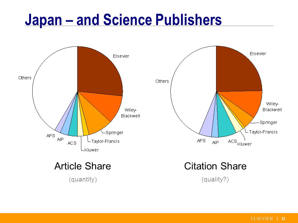 | 21 Japan – and Science Publishers Article Share (quantity) Citation Share (quality )