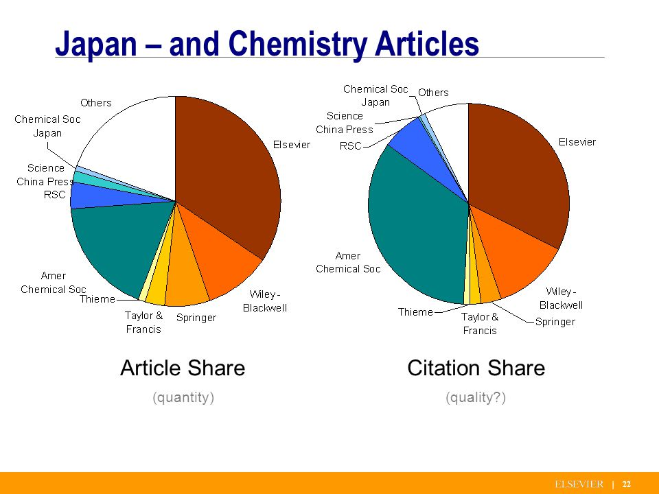 | 22 Japan – and Chemistry Articles Article Share (quantity) Citation Share (quality )