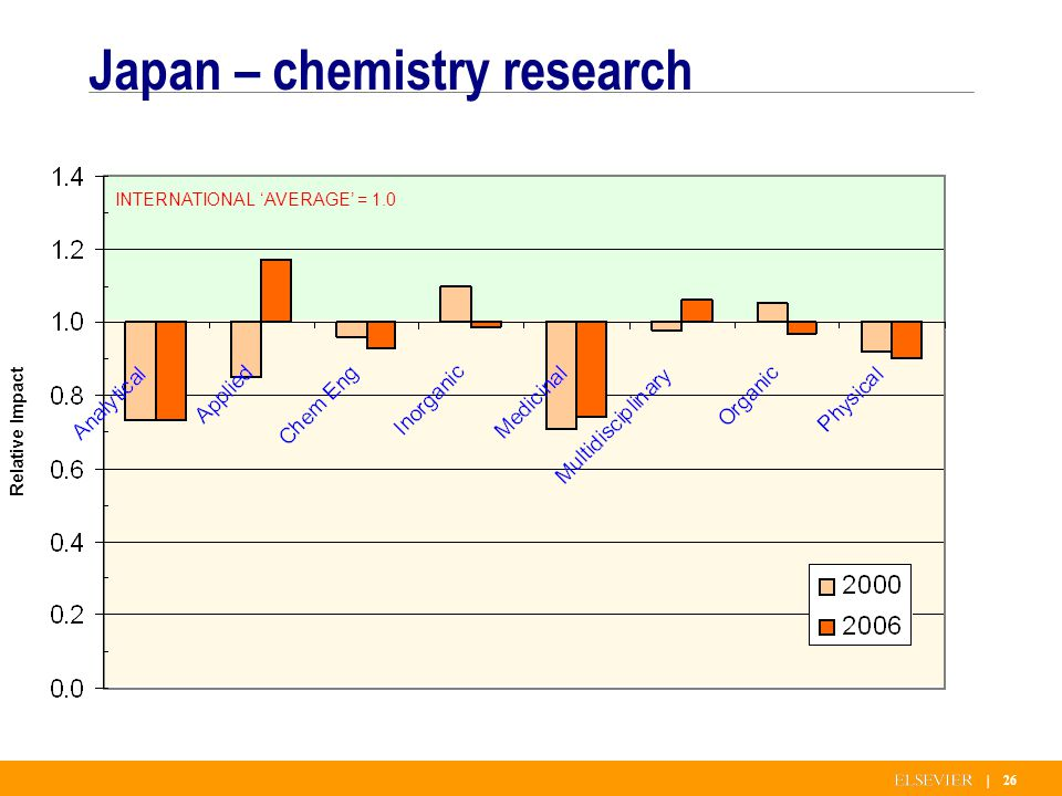 | 26 Japan – chemistry research INTERNATIONAL AVERAGE = 1.0 Relative Impact