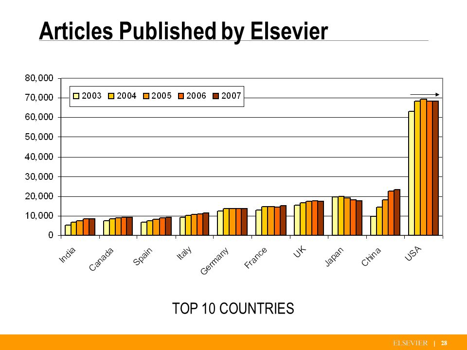 | 28 Articles Published by Elsevier TOP 10 COUNTRIES